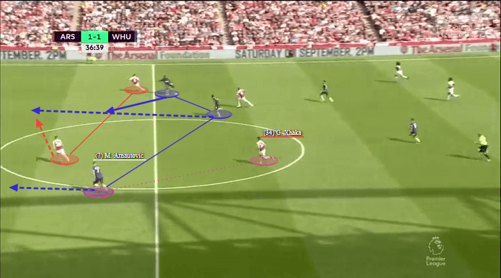 Arsenal 3-1 West Ham Lacazette Tactical Analysis