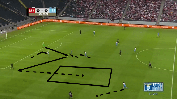 Arsenal Tactical Analysis Lazio