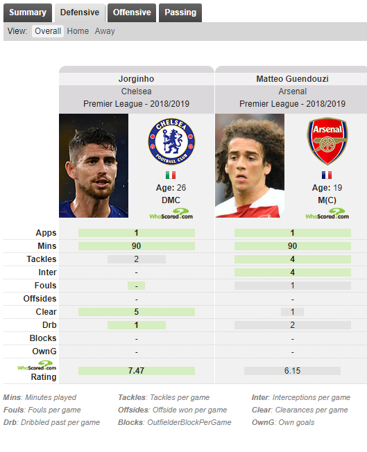 Matteo Guendouzi Arsenal Tactical Analysis Statistics