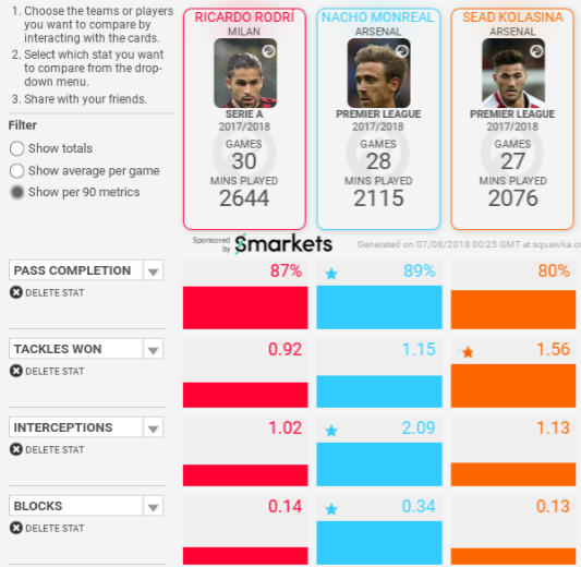 Ricardo Rodriguez AC Milan Arsenal Tactical Analysis Statistics
