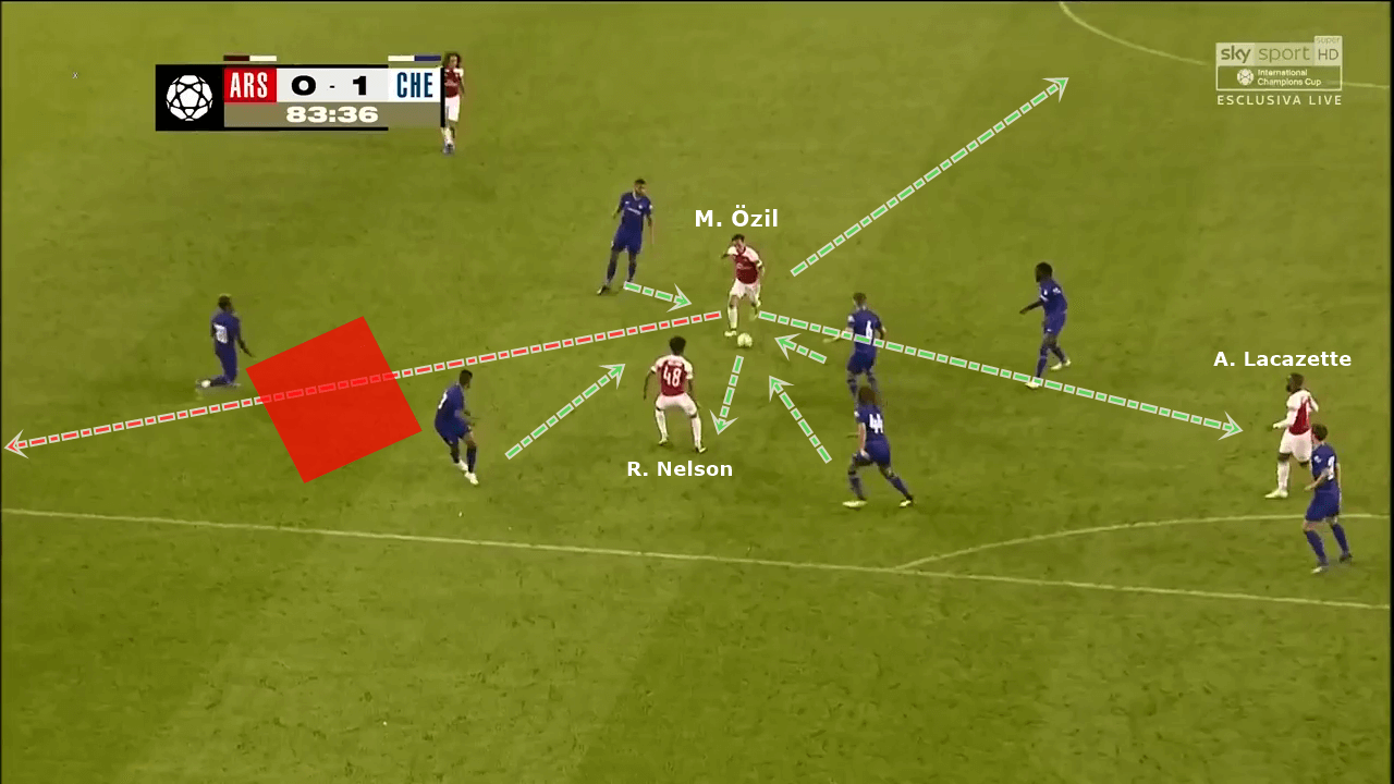 Unai Emery Arsenal Tactical Analysis