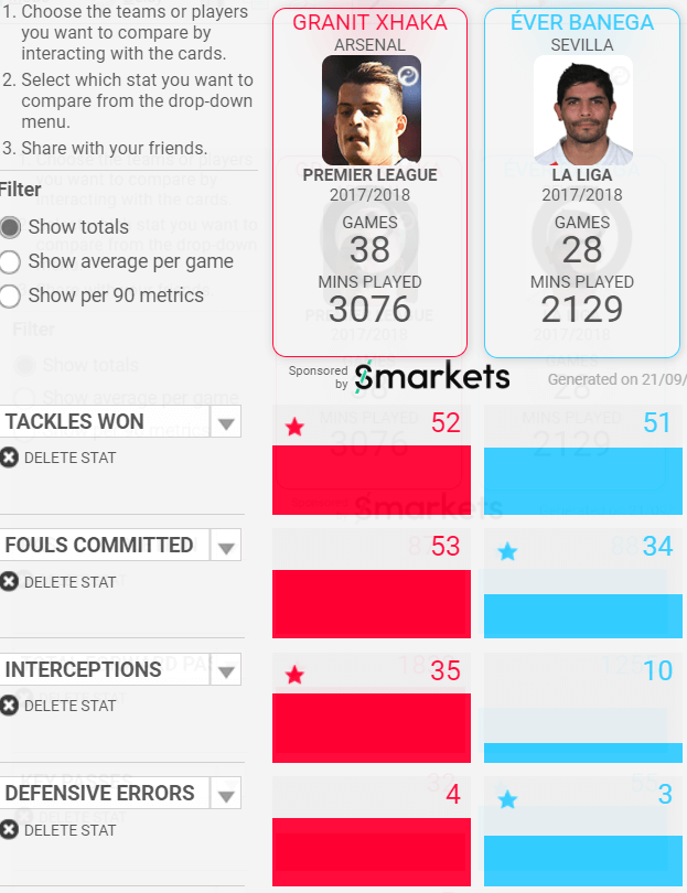 Granit Xhaka Ever Banega Arsenal Tactical Analysis Statistics