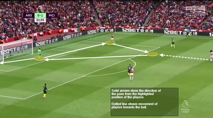 Premier League Arsenal tactical analysis analysis statistics