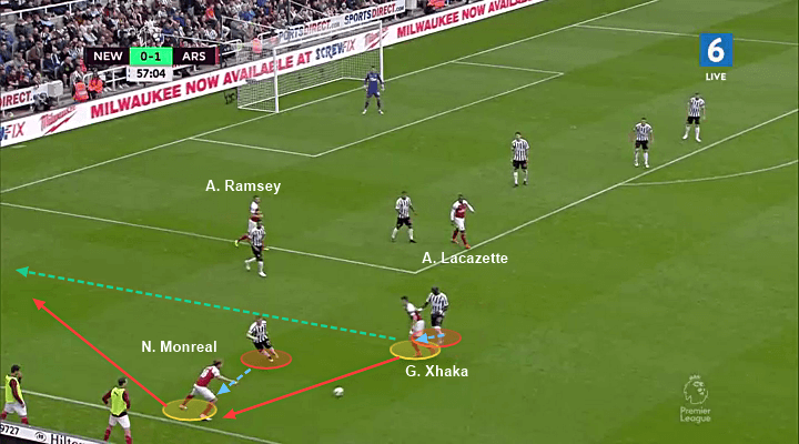 Arsenal Newcastle Tactical Analysis Statistics