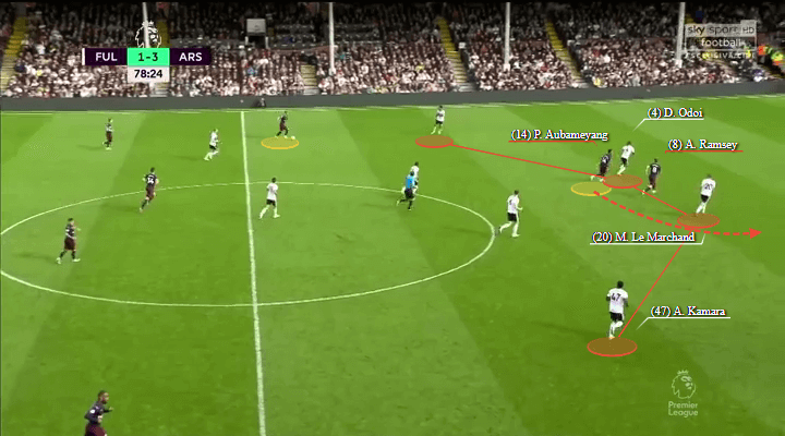 Arsenal Fulham Tactical Analysis Analysis Statistics
