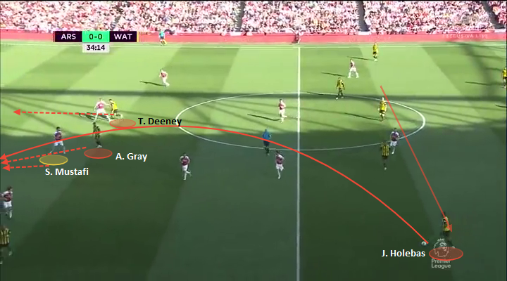 Arsenal Watford Tactical Analysis Analysis Statistics