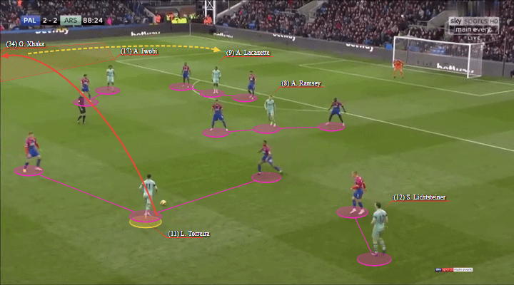 Arsenal Crystal Palace Premier League Tactical Analysis Statistics