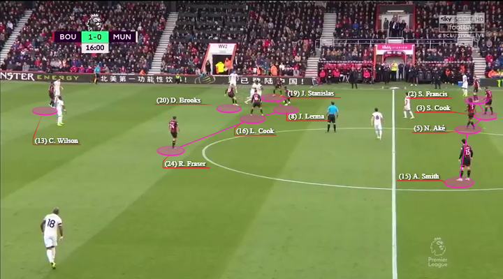 Arsenal Bournemouth Tactical Preview Tactical Analysis Statistics