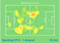 Aaron Ramsey Arsenal Bayern Munich Tactical Analysis Analysis